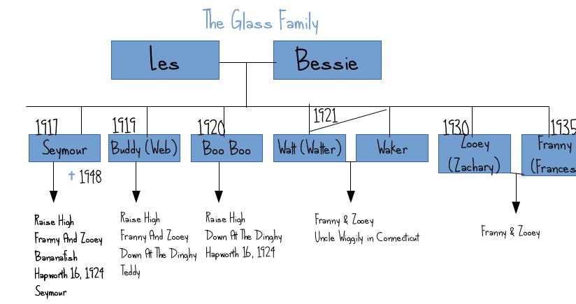 Glass family tree